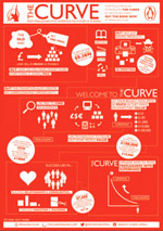 The Curve infographic
